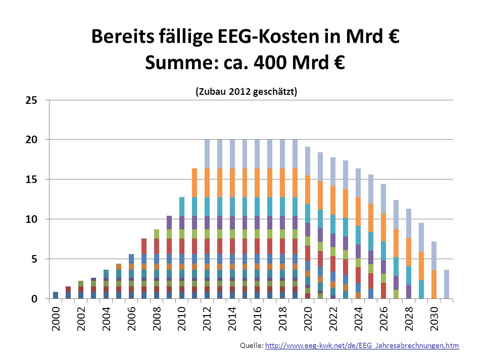 Quelle: http://www.eeg-kwk.net/de/EEG_Jahresabrechnungen.htm