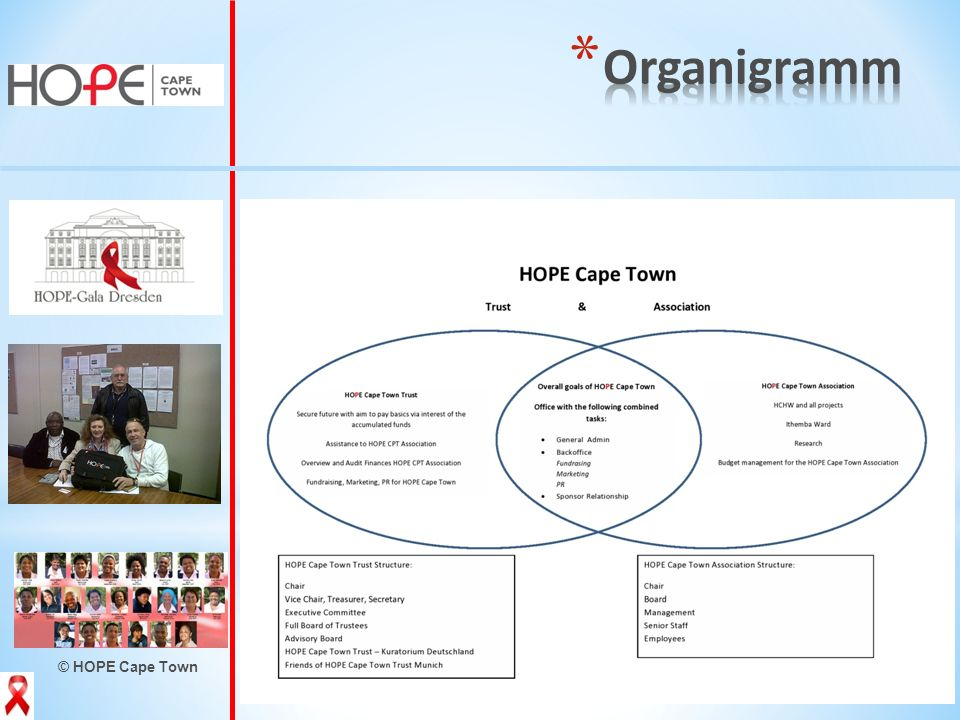 Organigramm © HOPE Cape Town