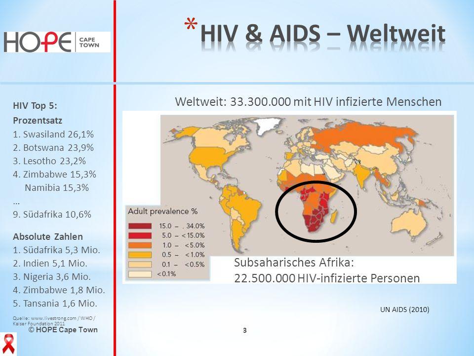 Weltweit: 33.300.000 mit HIV infizierte Menschen
