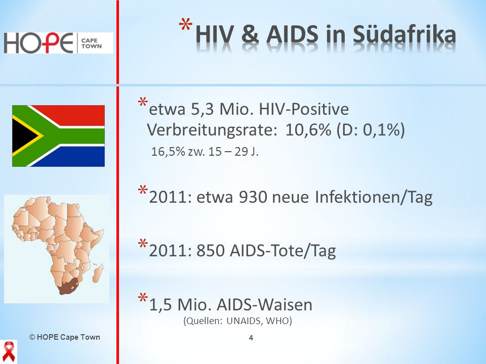 HIV & AIDS in Südafrika etwa 5,3 Mio. HIV-Positive Verbreitungsrate: 10,6% (D: 0,1%) 16,5% zw. 15 – 29 J.