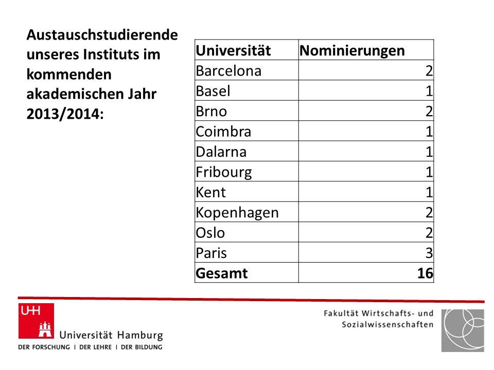 Austauschstudierende unseres Instituts im kommenden akademischen Jahr 2013/2014: