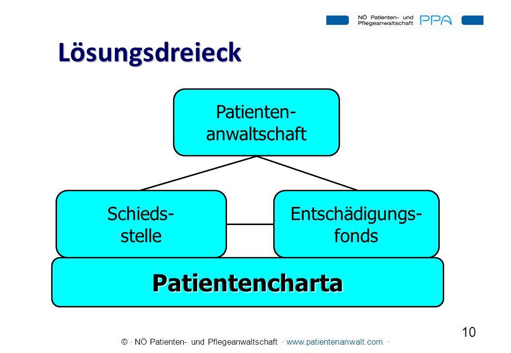 Lösungsdreieck Patientencharta Patienten- anwaltschaft Entschädigungs-