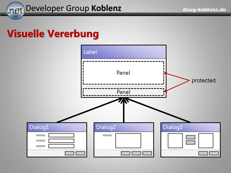 Visuelle Vererbung Label Panel protected Panel Dialog1 Dialog2 Dialog3