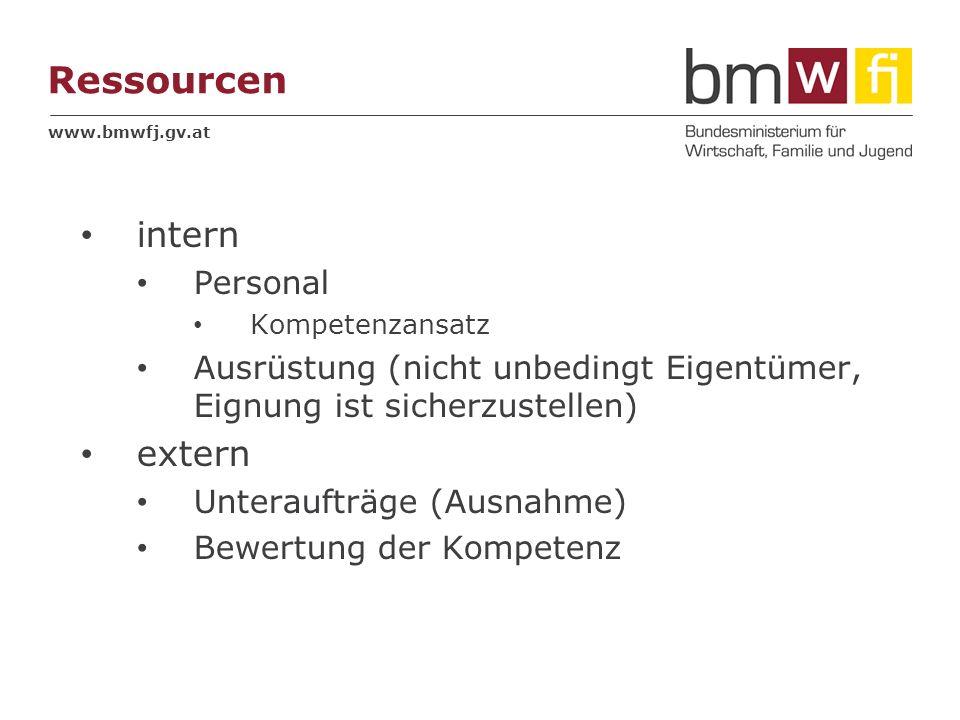 Ressourcen intern extern Personal