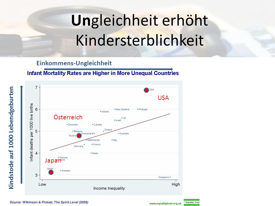 Ungleichheit erhöht Kindersterblichkeit