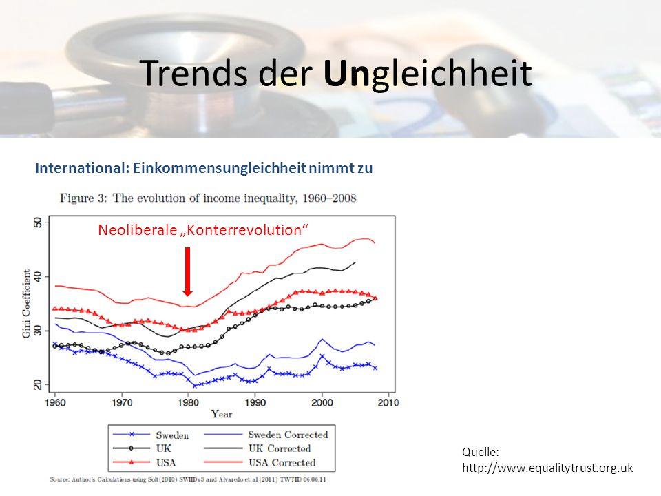 Trends der Ungleichheit