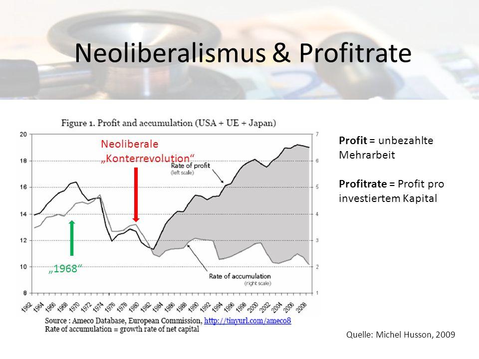 Neoliberalismus & Profitrate