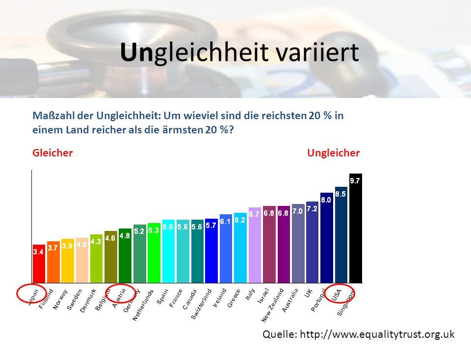 Ungleichheit variiert