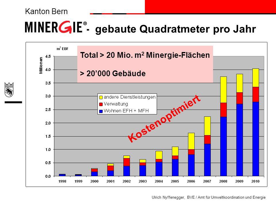 MINERGIE® - gebaute Quadratmeter pro Jahr