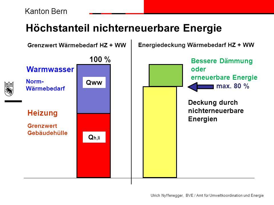 Höchstanteil nichterneuerbare Energie