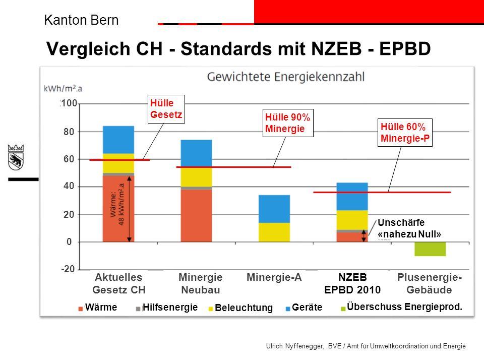 Vergleich CH - Standards mit NZEB - EPBD