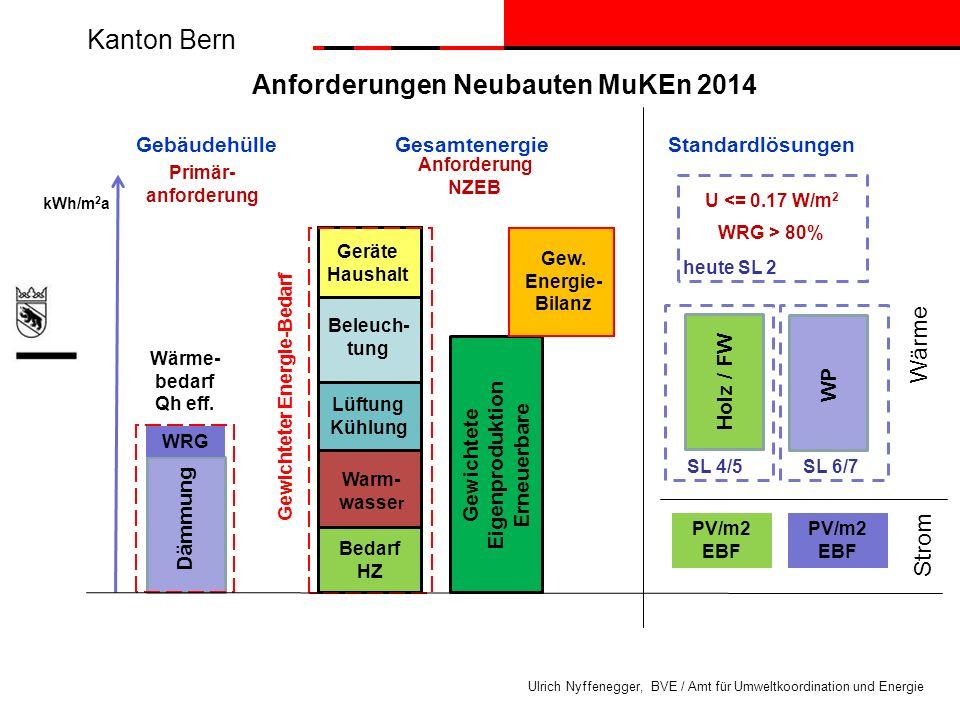 Gewichteter Energie-Bedarf Gewichtete Eigenproduktion Erneuerbare