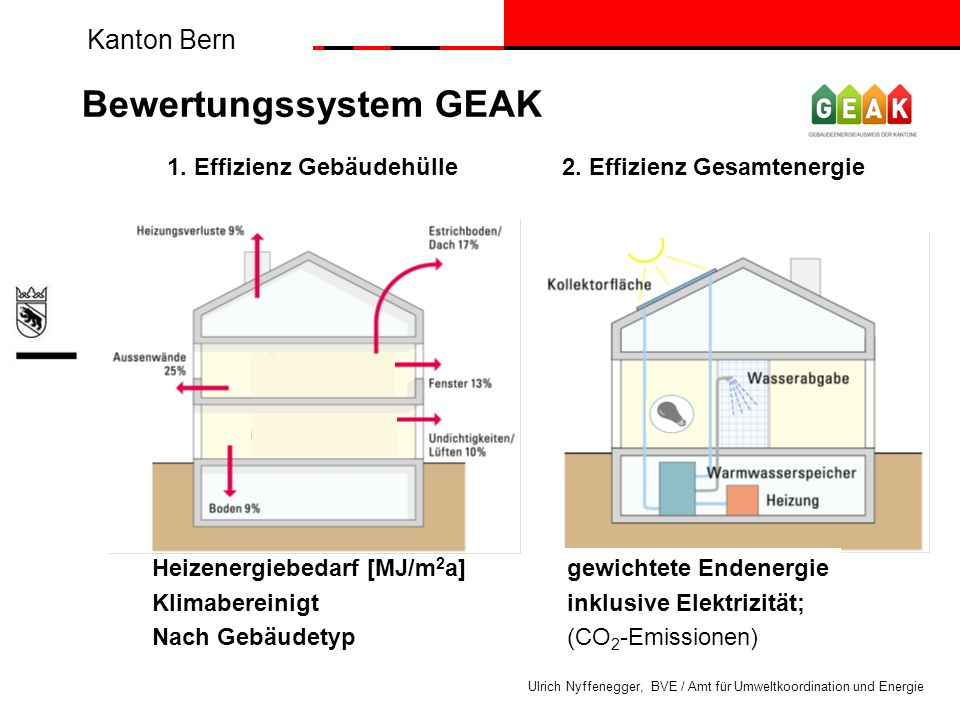 Bewertungssystem GEAK