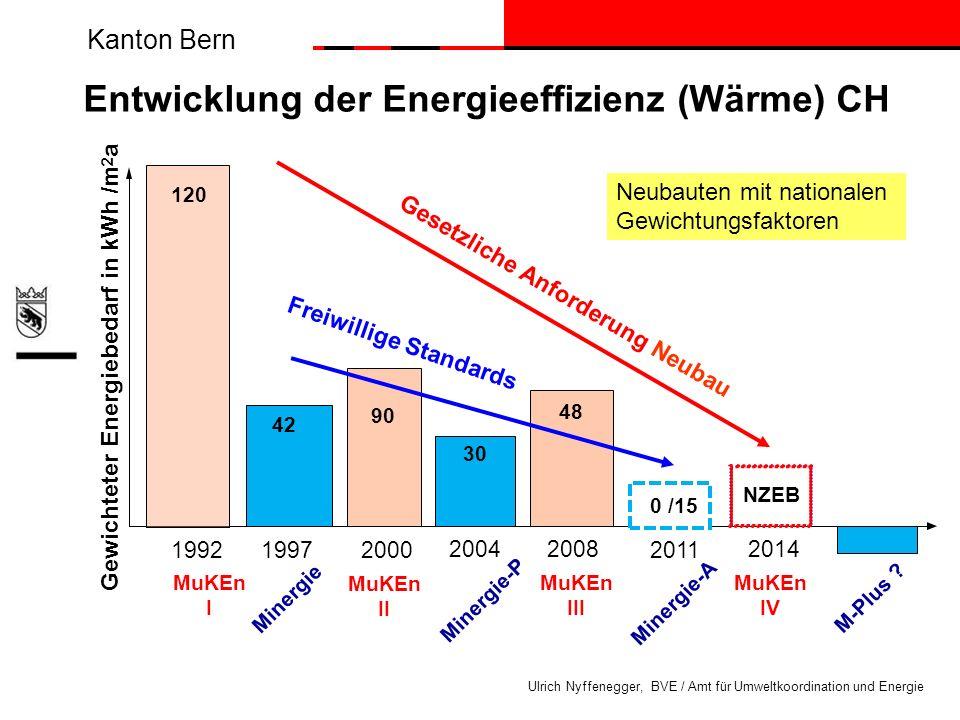 Entwicklung der Energieeffizienz (Wärme) CH