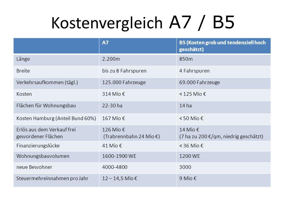 Kostenvergleich A7 / B5 A7. B5 (Kosten grob und tendenziell hoch geschätzt) Länge. 2.200m. 850m.