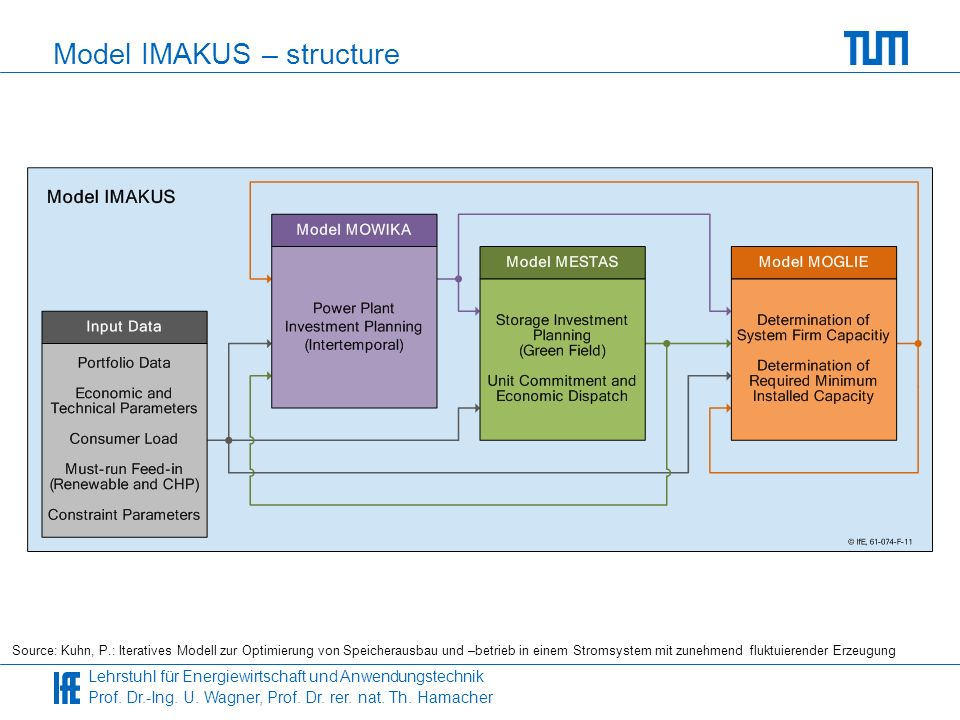 Model IMAKUS – structure