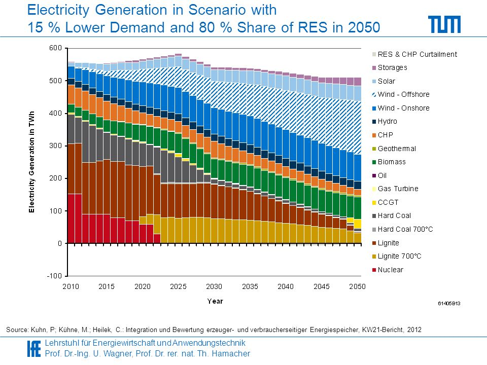Electricity Generation in Scenario with 15 % Lower Demand and 80 % Share of RES in 2050