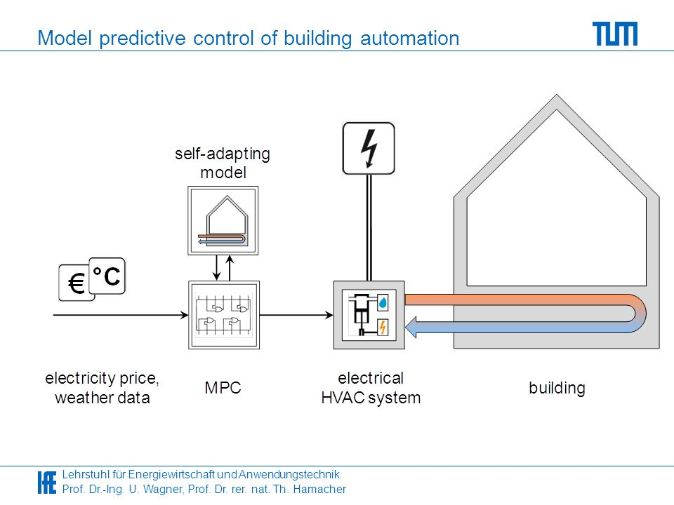 Model predictive control of building automation