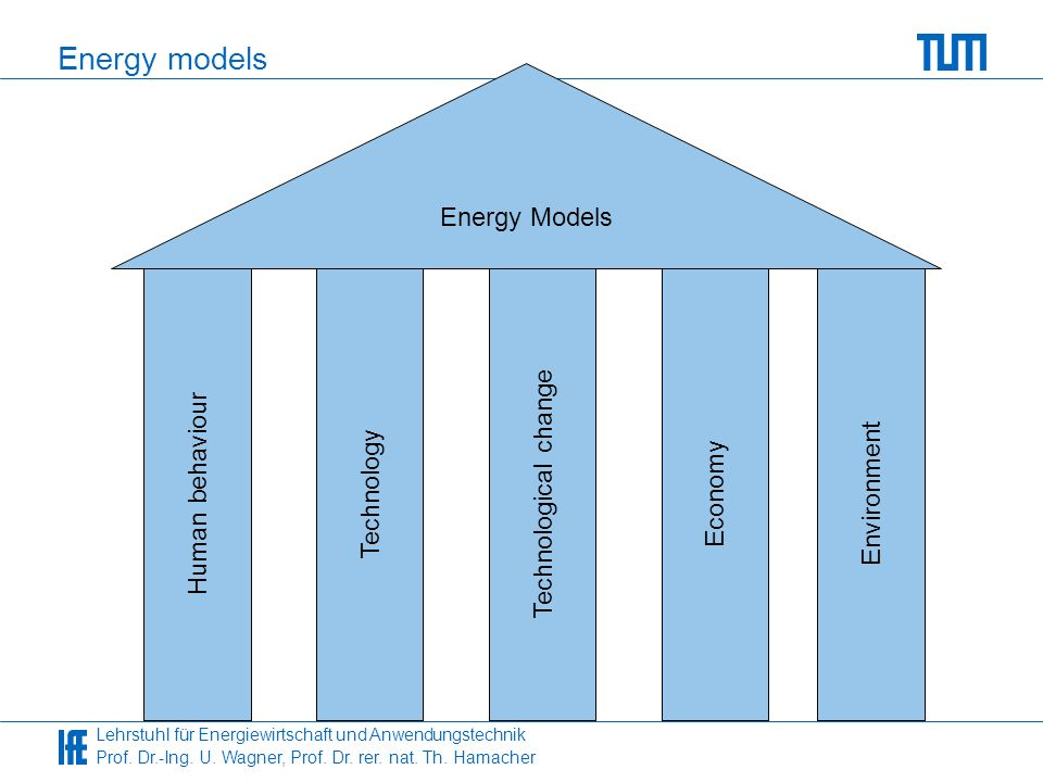 Energy models Energy Models Technological change Human behaviour
