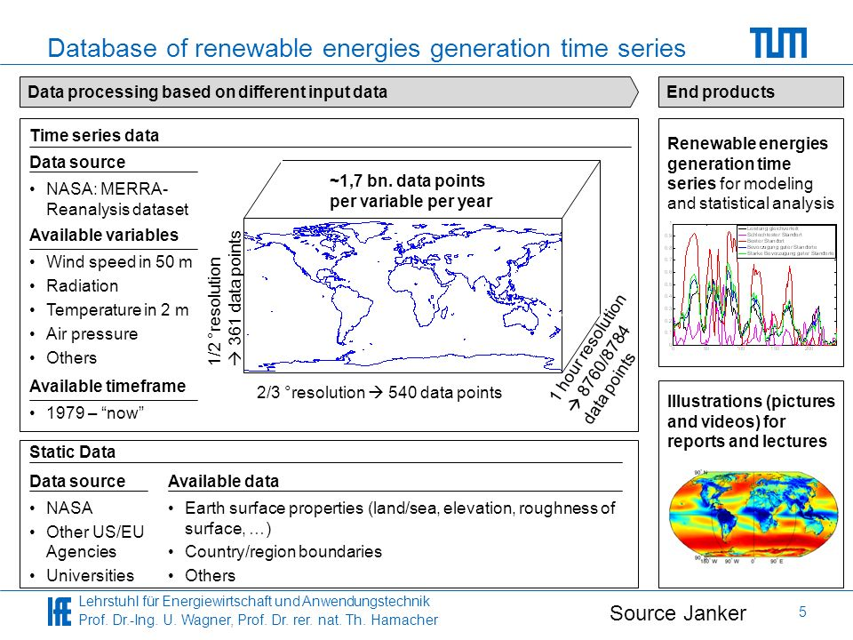 Database of renewable energies generation time series