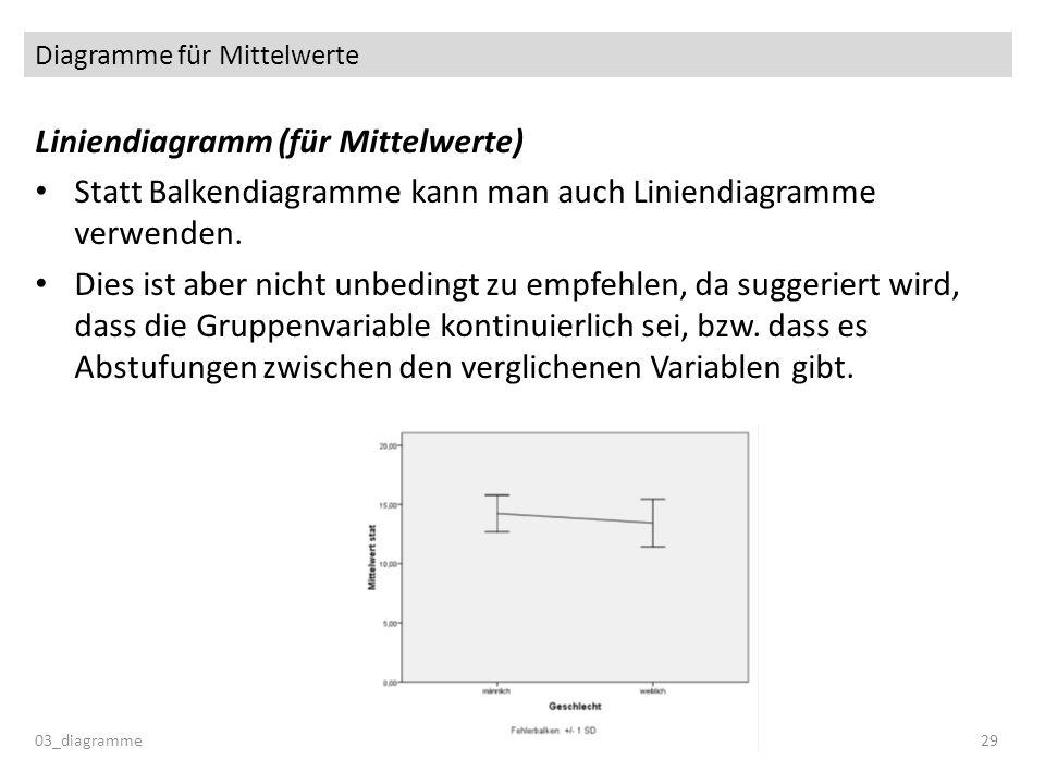Diagramme für Mittelwerte