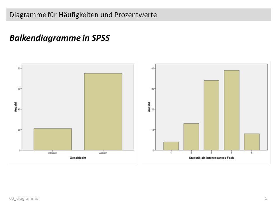 Diagramme für Häufigkeiten und Prozentwerte