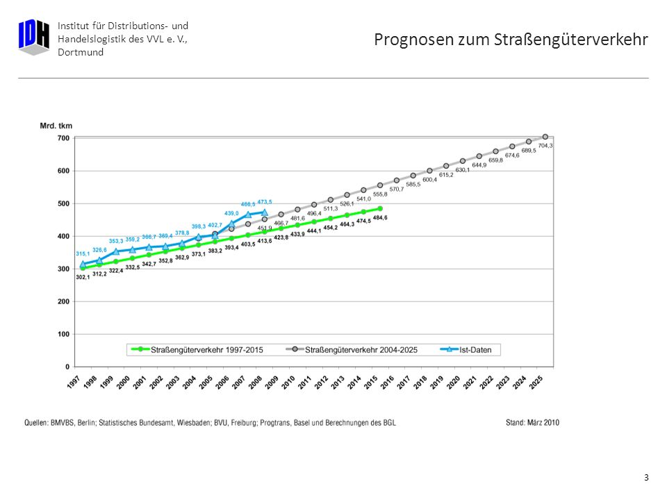 Prognosen zum Straßengüterverkehr