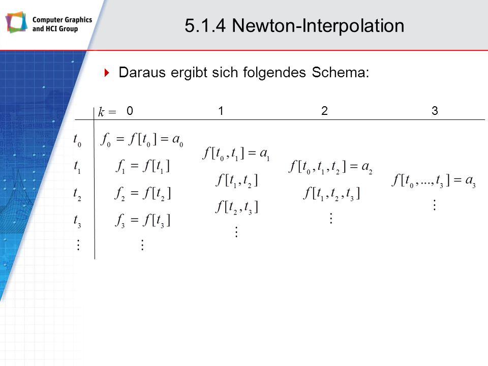 5.1.4 Newton-Interpolation