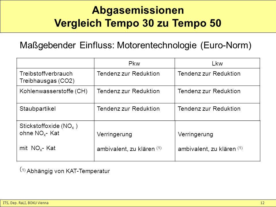 Abgasemissionen Vergleich Tempo 30 zu Tempo 50