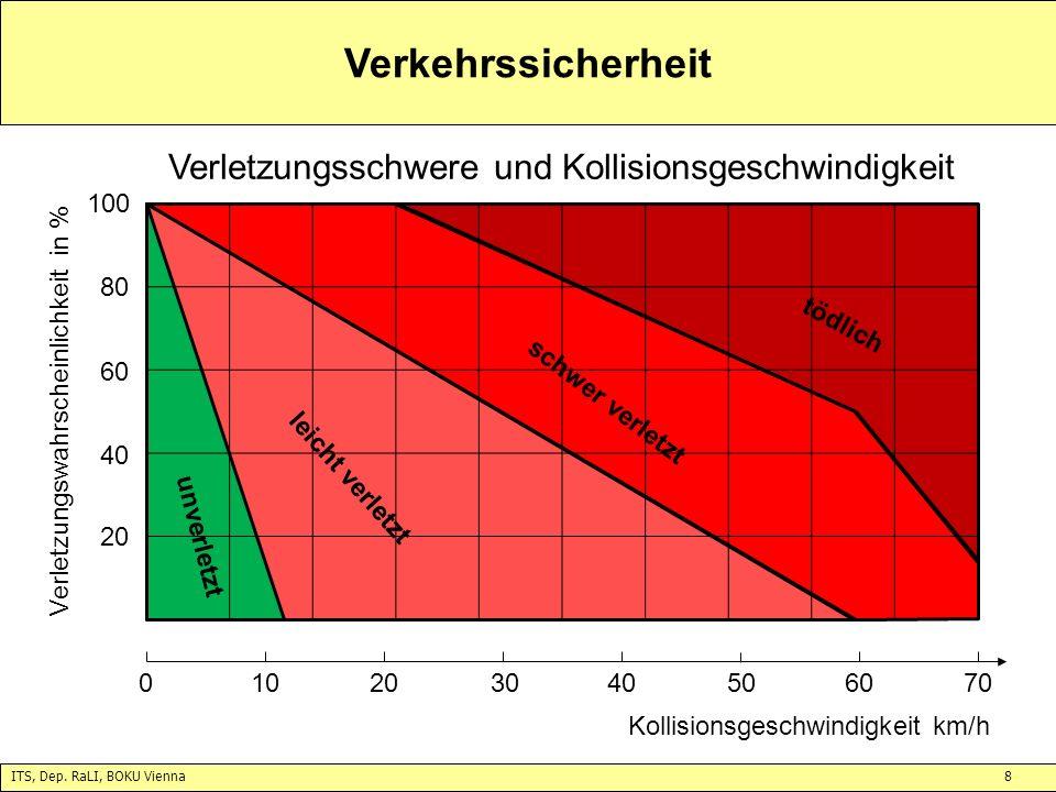Verkehrssicherheit Verletzungsschwere und Kollisionsgeschwindigkeit 20