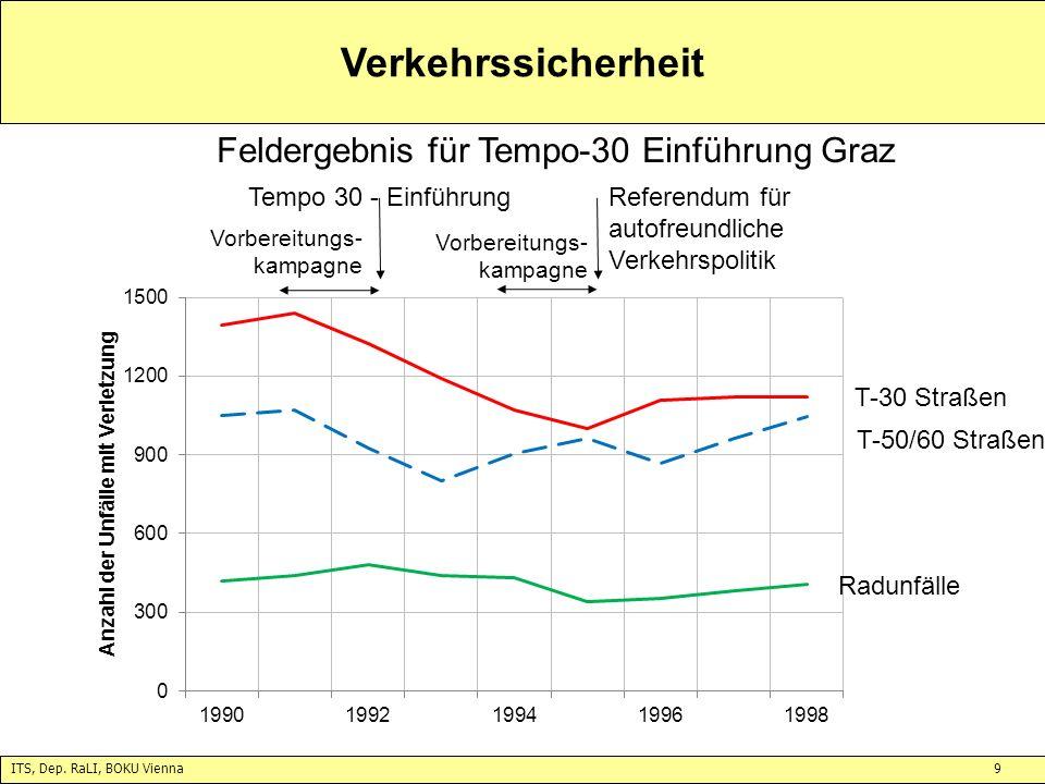 Feldergebnis für Tempo-30 Einführung Graz