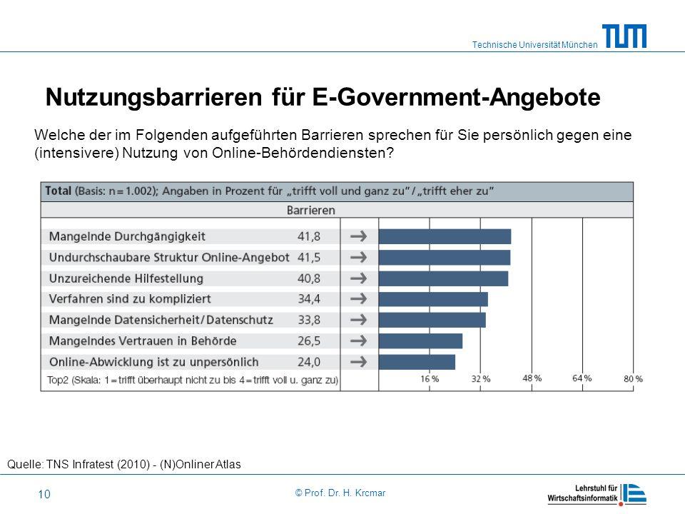Nutzungsbarrieren für E-Government-Angebote
