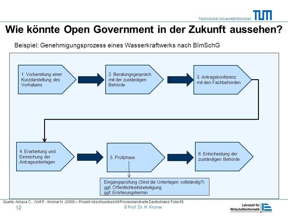 Wie könnte Open Government in der Zukunft aussehen