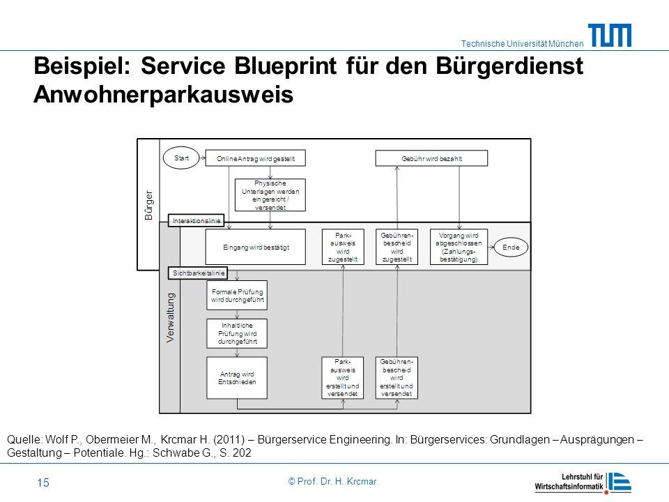Beispiel: Service Blueprint für den Bürgerdienst Anwohnerparkausweis