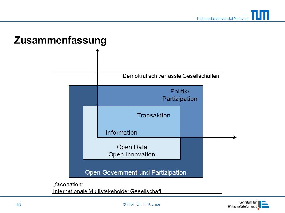 Zusammenfassung Politik/ Partizipation Transaktion Open Data