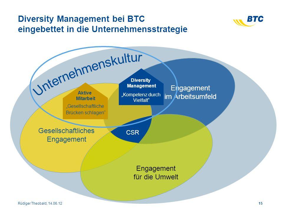 Diversity Management bei BTC eingebettet in die Unternehmensstrategie