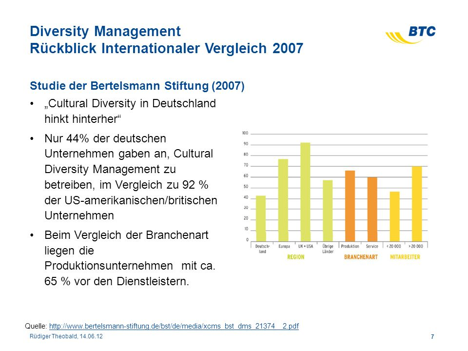 Diversity Management Rückblick Internationaler Vergleich 2007