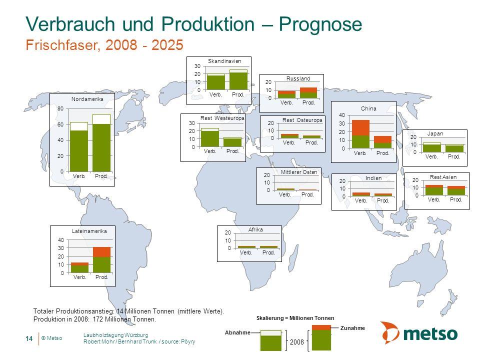 Verbrauch und Produktion – Prognose Frischfaser, 2008 - 2025