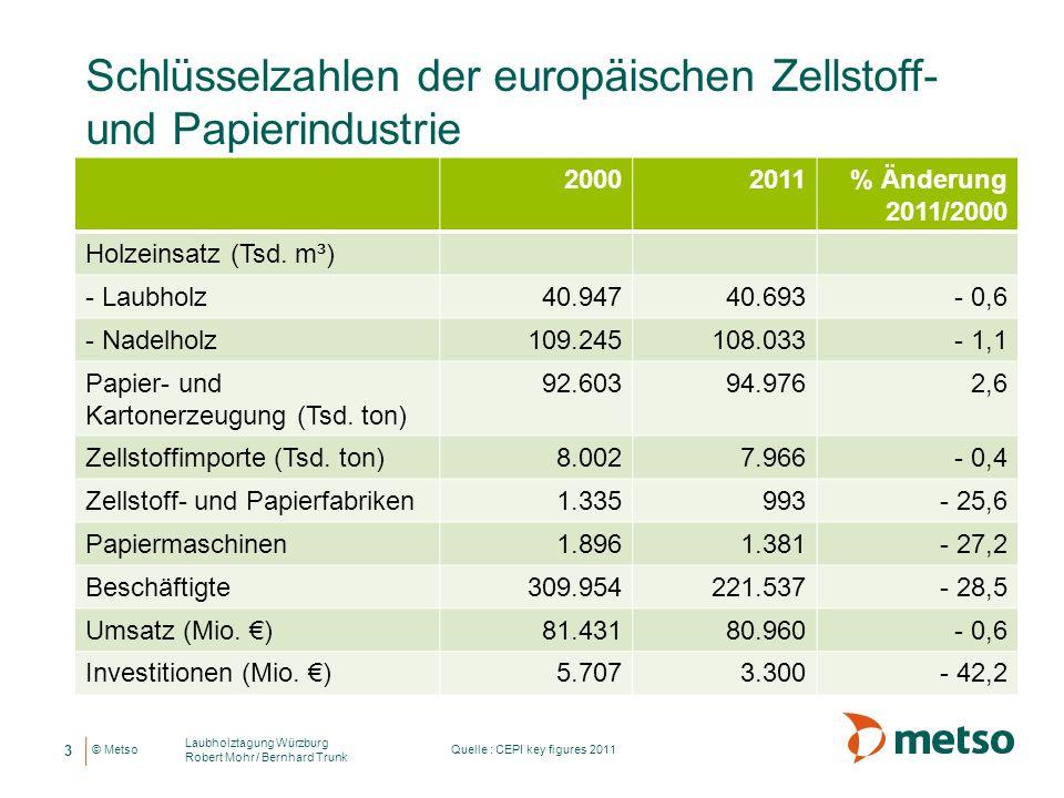 Schlüsselzahlen der europäischen Zellstoff- und Papierindustrie