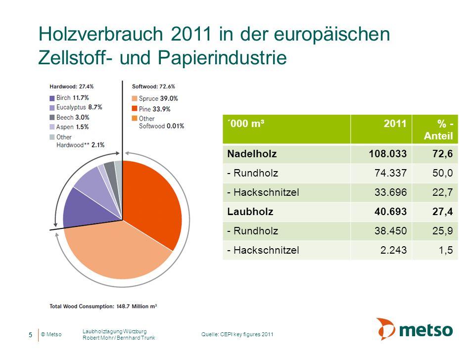 Holzverbrauch 2011 in der europäischen Zellstoff- und Papierindustrie