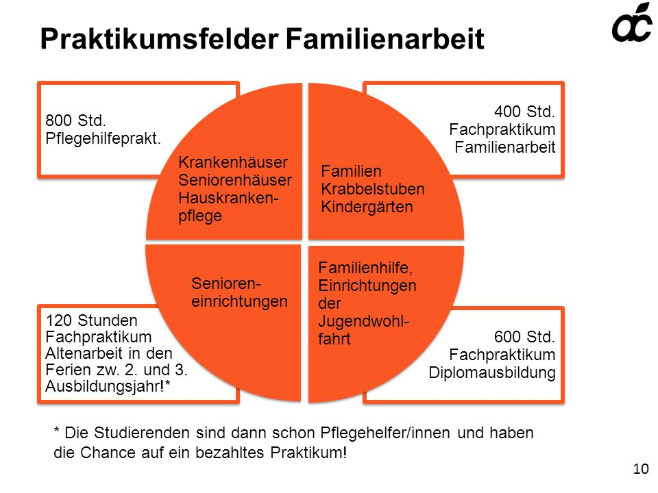 Praktikumsfelder Familienarbeit