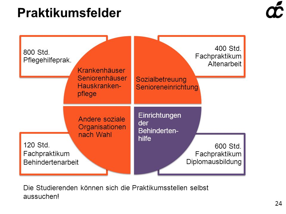 Praktikumsfelder 400 Std. Fachpraktikum Altenarbeit