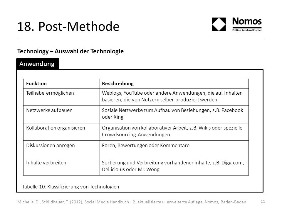 18. Post-Methode Anwendung Technology – Auswahl der Technologie