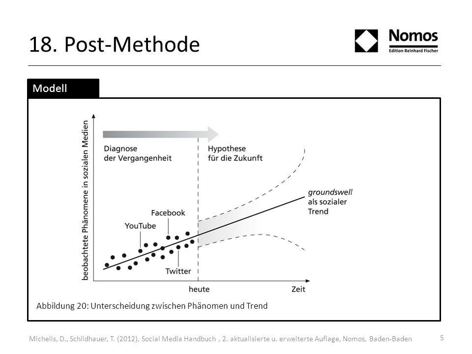 18. Post-Methode Modell. Abbildung 20: Unterscheidung zwischen Phänomen und Trend.