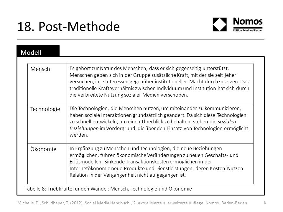 18. Post-Methode Modell Mensch Technologie Ökonomie