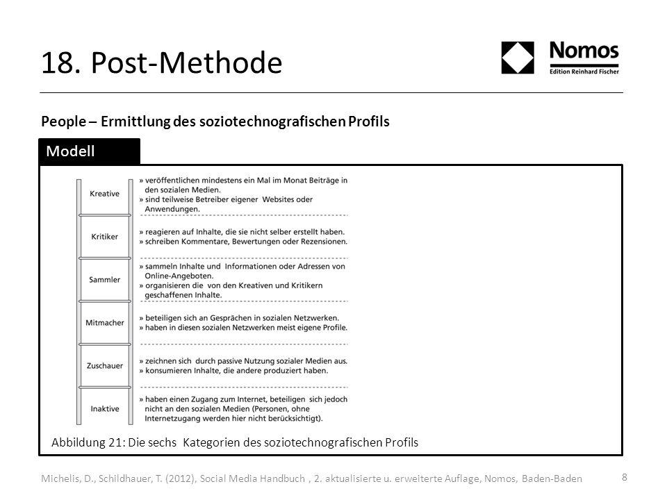 18. Post-Methode People – Ermittlung des soziotechnografischen Profils. Modell.