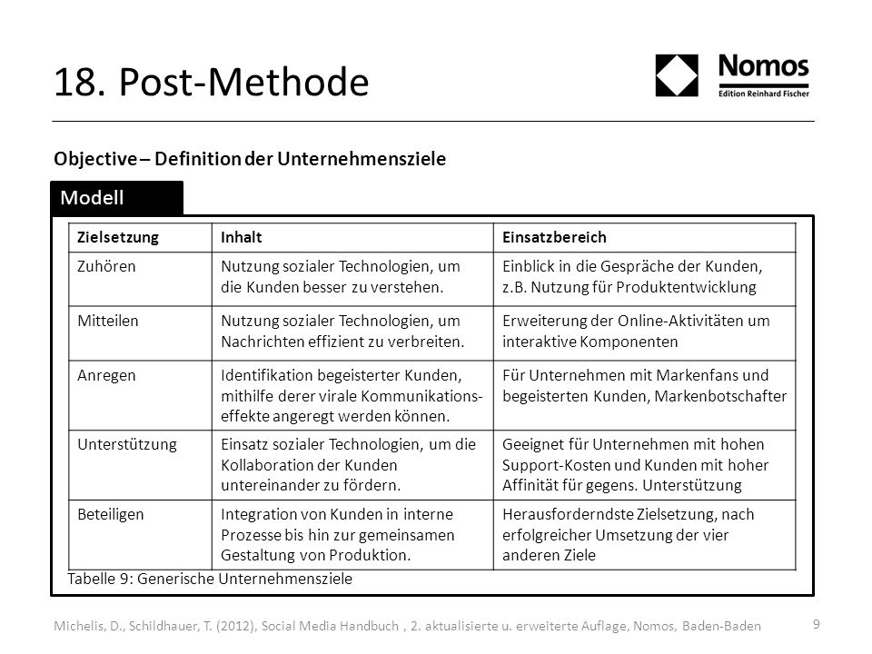 18. Post-Methode Modell Objective – Definition der Unternehmensziele