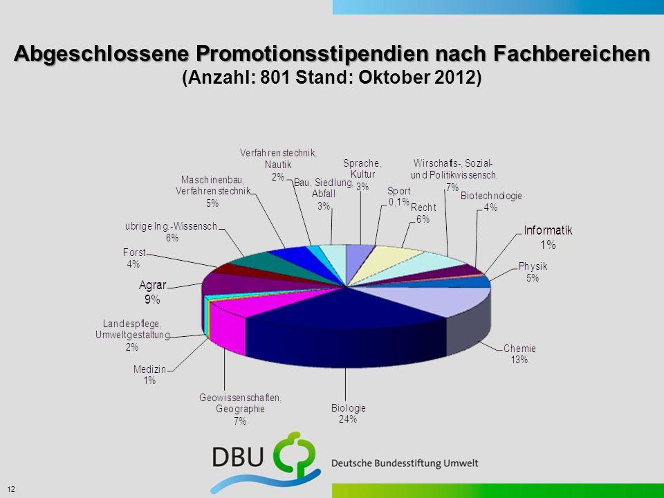 Abgeschlossene Promotionsstipendien nach Fachbereichen (Anzahl: 801 Stand: Oktober 2012)