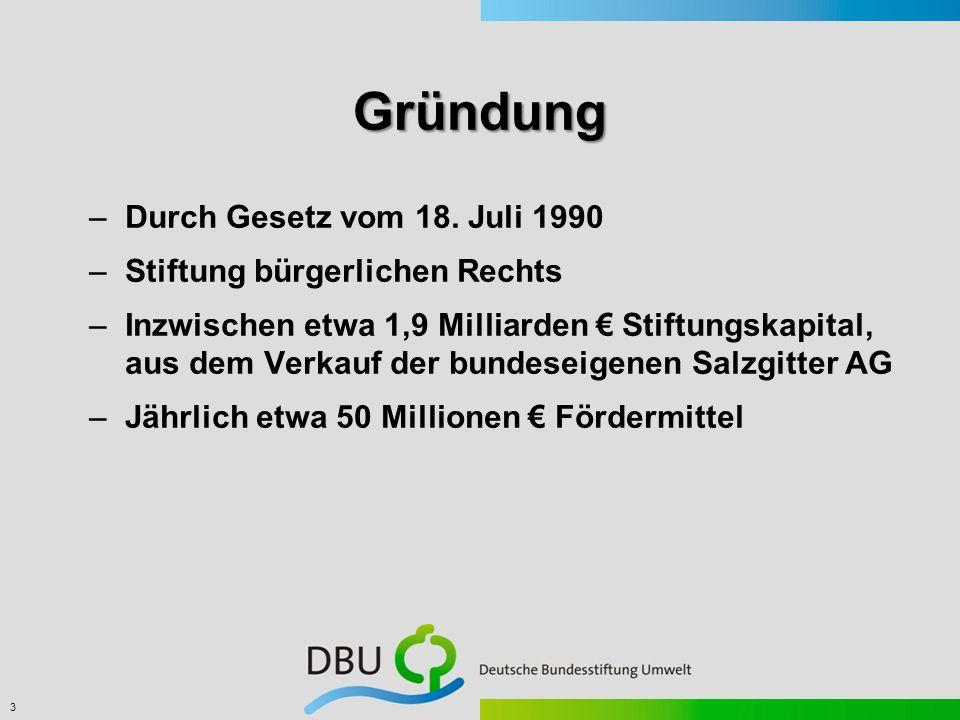 Gründung Durch Gesetz vom 18. Juli 1990 Stiftung bürgerlichen Rechts