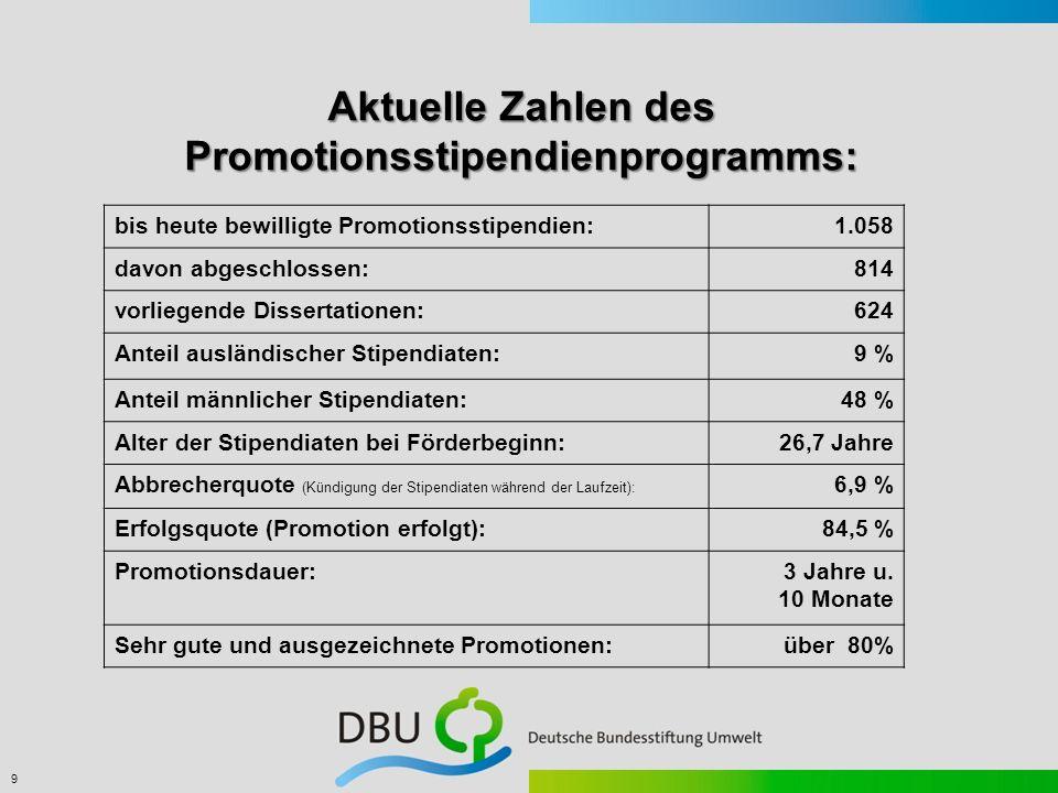 Aktuelle Zahlen des Promotionsstipendienprogramms:
